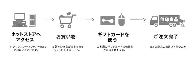 MUJI GIFT CARDの使い方(ネットストア)